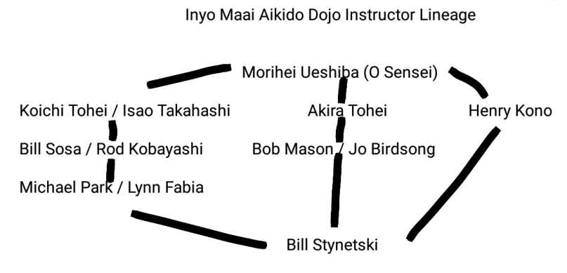inyo-maai-dojo-instructor-lineage