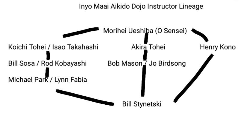 inyo-maai-dojo-instructor-lineage